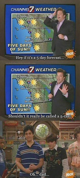 Forecast. . Forecast